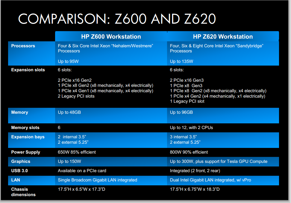 Comparison: Z600 and Z620