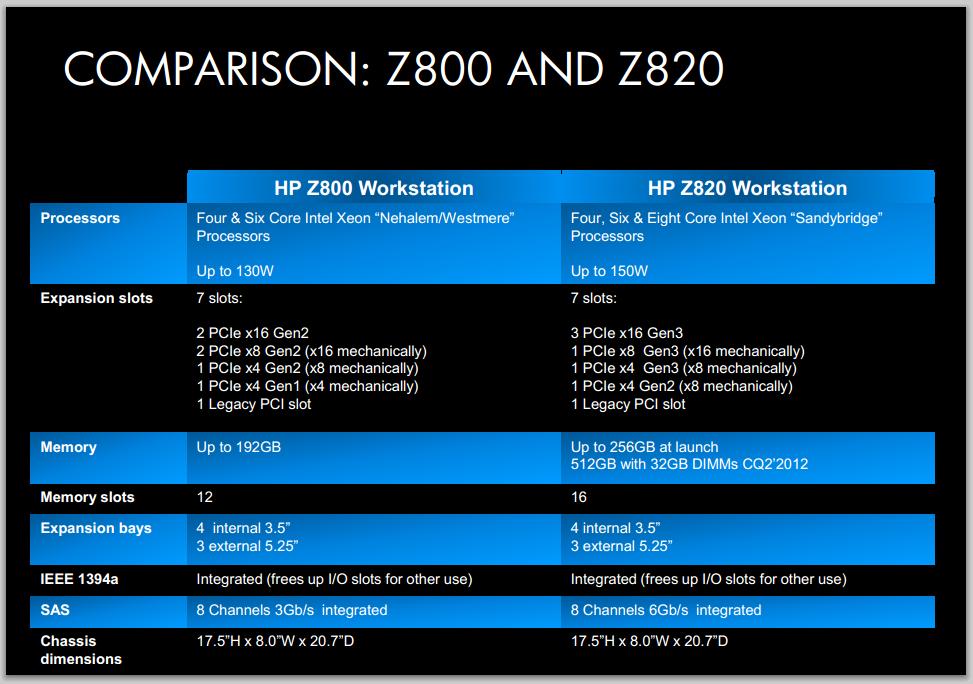 Comparison: Z800 and Z820