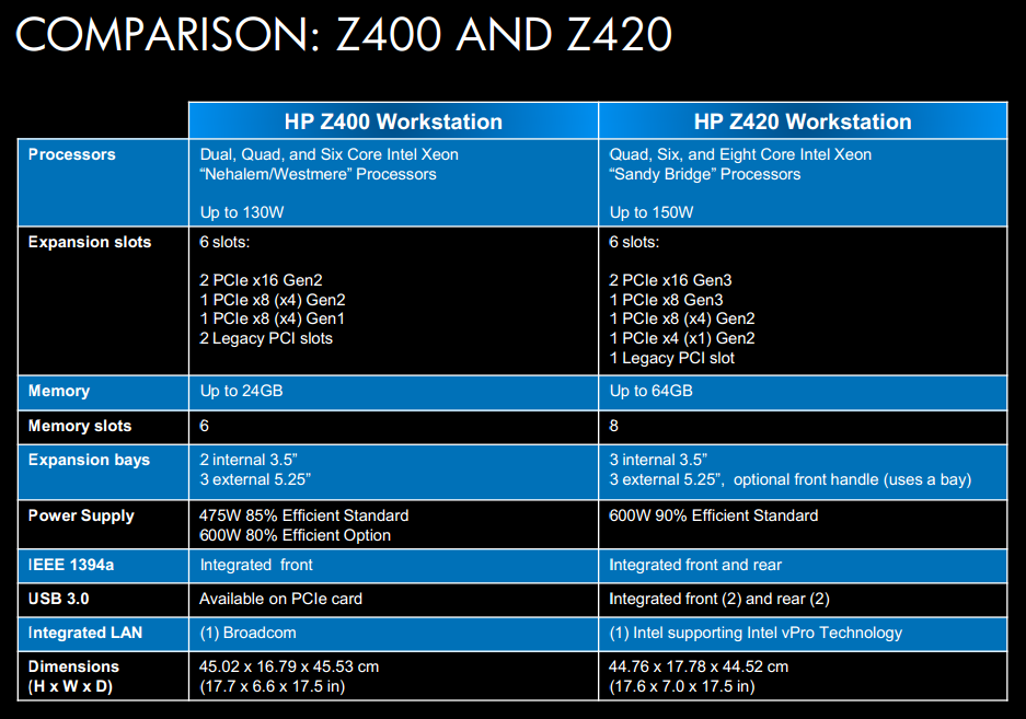Comparison: Z400 and Z420